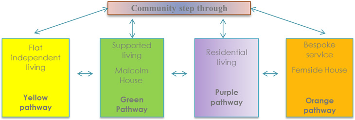 Community Step Through